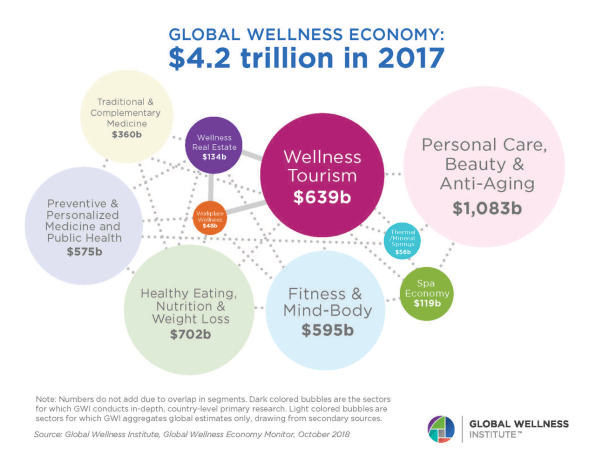 Wellness travel trends data on global wellness economy